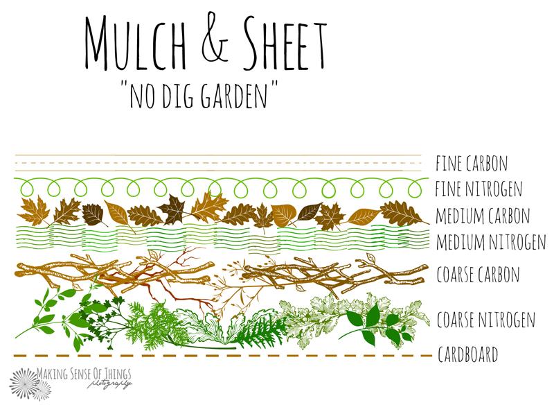 No Dig Garden Layers