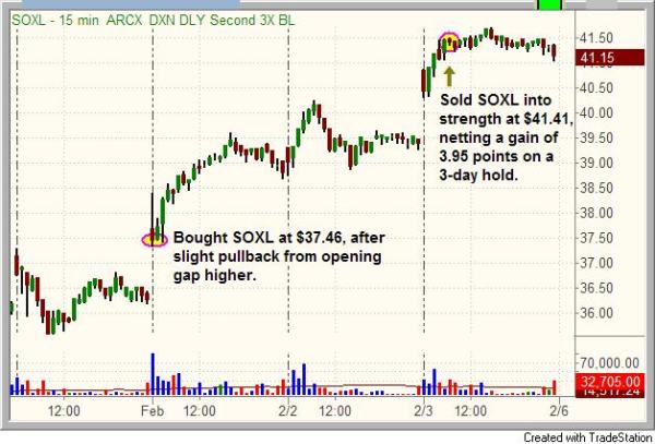 Entry and exit points of $SOXL swing trade