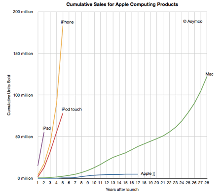 Cumulative sales for Apple products asymco