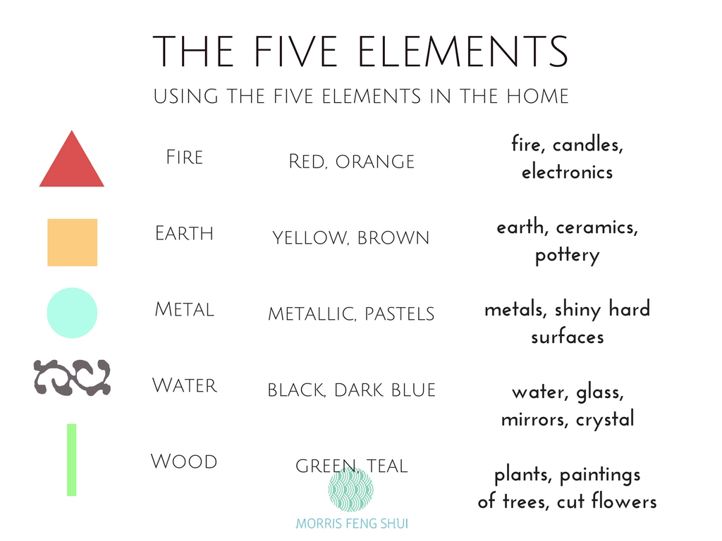 Feng Shui 101 Introducing The 5 Elements