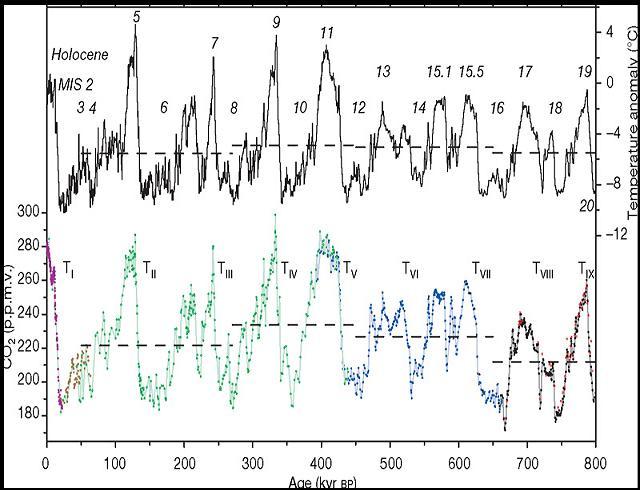 二氧化碳濃度變化 vs 溫室效應