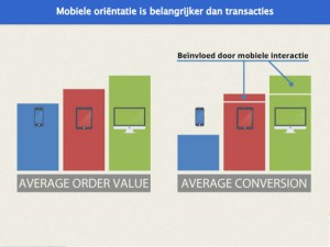 Average order value and conversion mobile