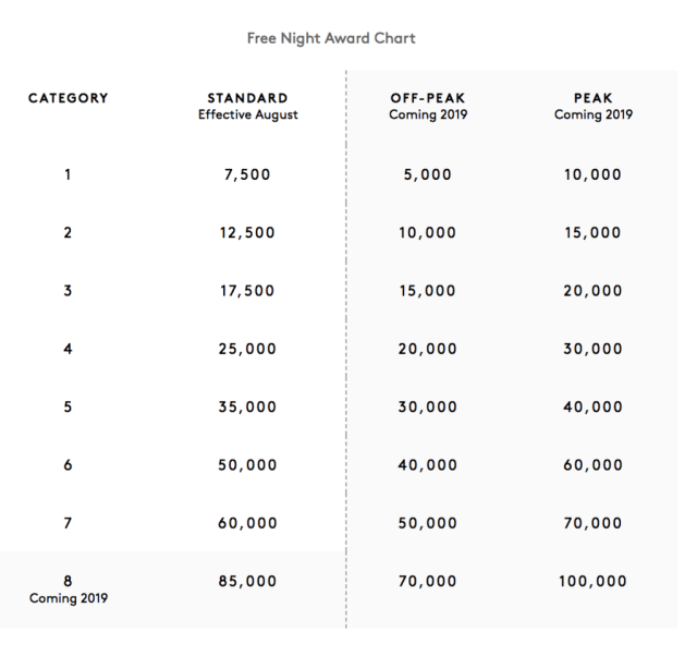 Marriott-Loyalty-Programs-Free-Night-Award-Chart