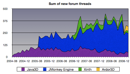 java3d_sum_of_new_forum_threads