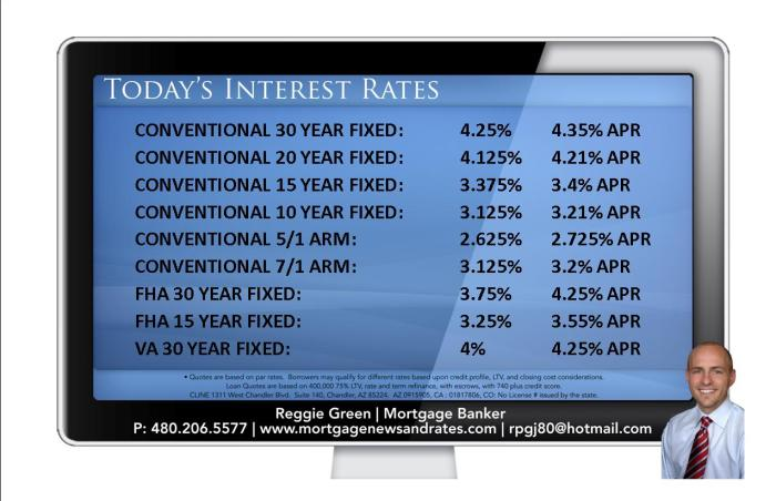 Today's Interest Rates - November 11th, 2013