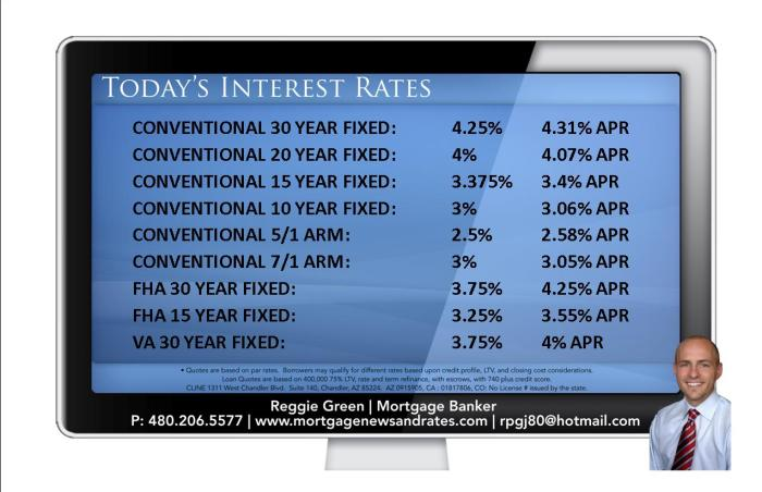 Today's Interest Rates - December 2nd, 2013