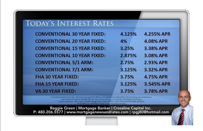 Today's Interest Rates - June 3rd, 2014
