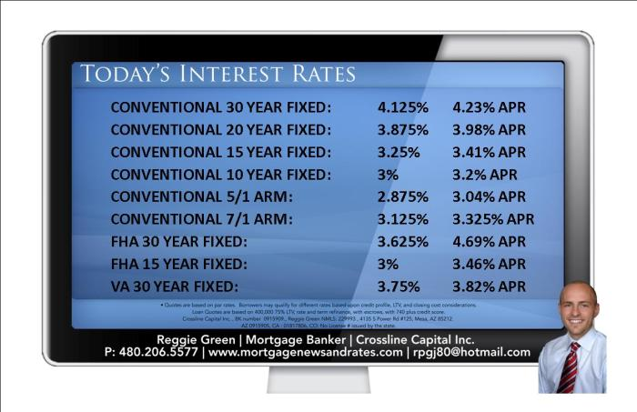 Today's Interest Rates - July 21st, 2014