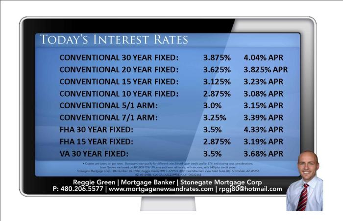 Today's Interest Rates - May 12th, 2015