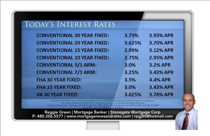 Today's Interest Rates - October 20th, 2015