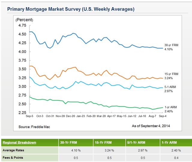 2014-09-04_1205_Freddie_Mac_Mortgage_Rate_Survey