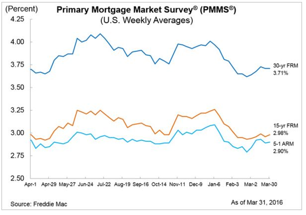 2016 march 31 pmms report