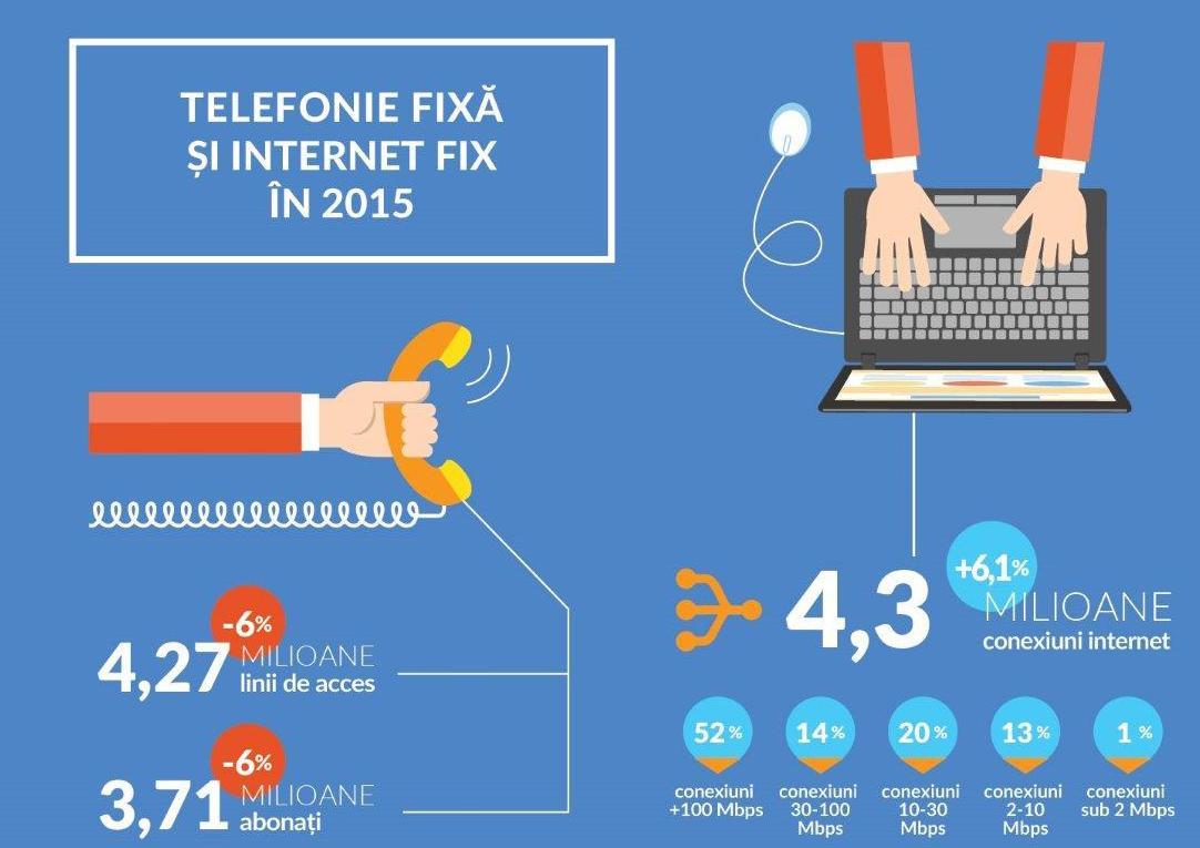 ANCOM - conexiuni de internet si telefonie fixa 2015