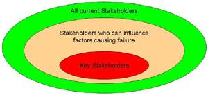 Key Stakeholders (1/2)