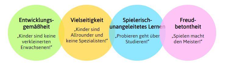 Die vier Leitsätze und Prinzipien der Ballschule Heidelberg
