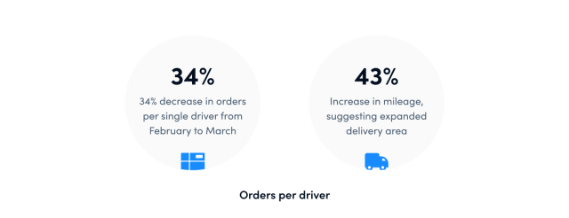 Food delivery orders increase in 2020