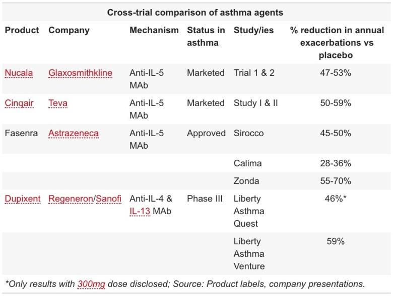 «Фазенра»: новый препарат против тяжелой эозинофильной астмы