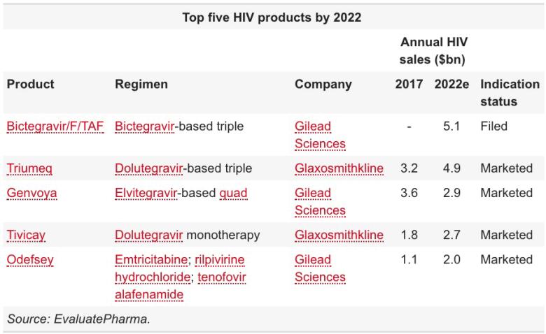 «Биктарви»: новое трехкомпонентное лечение ВИЧ в одной таблетке
