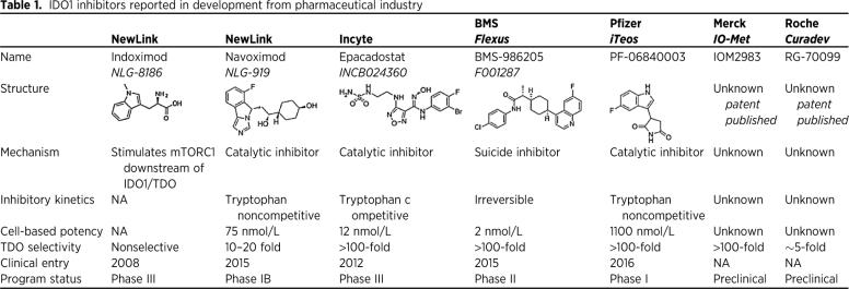 Находящиеся в разработке IDO1-ингибиторы. Изображение: Cancer Research, 77 (24), pp. 6795-6811, December 2017.