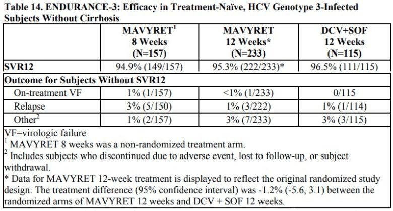 «Мавирет» против хронического вирусного гепатита C
