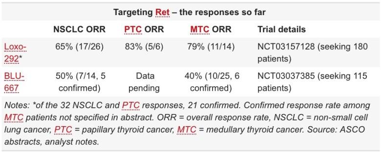 targeting ret the responses so far - RET-протоонкоген: новые доказательства