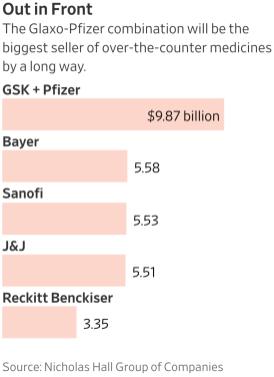 Совместное предприятие между «ГлаксоСмитКляйн» (GlaxoSmithKline) и «Пфайзер» (Pfizer) станет лидером рынка безрецептурных препаратов. Изображение: WSJ.