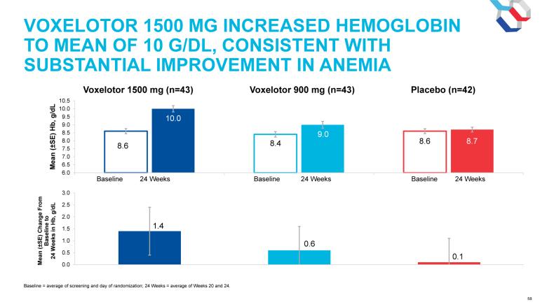 voxelotor clinical trial results 03 - Вокселотор поможет при серповидно-клеточной анемии