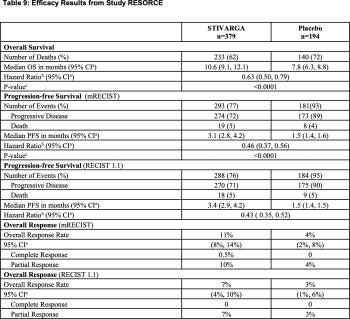 regorafinib-resorce-clinical-trial-results-01