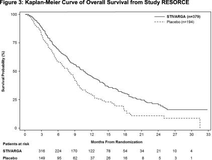 regorafinib-resorce-clinical-trial-results-02