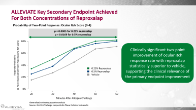reproxalap-alleviate-clinical-trial-results-02