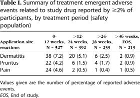 duobrii-clinical-trials-results-05