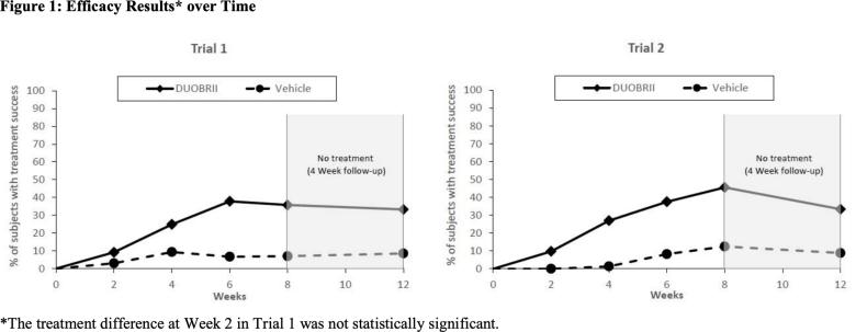 duobrii clinical trials results 06 - «Дуобрии»: комбинированный препарат для лечения бляшечного псориаза
