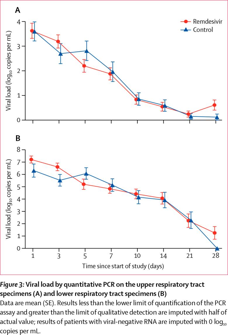 nct04257656 results 02 - Лечение коронавируса. Ремдесивир провалил первую важную проверку