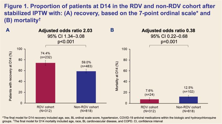 remdesivir vs rwd 04 - Лечение коронавируса. Ремдесивир: ловкость рук Gilead как ставка на жизнь