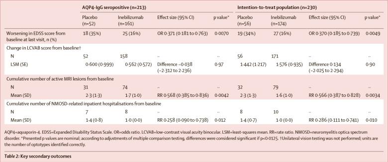 nct02200770 results 04 - «Аплизна»: новый препарат для лечения нейромиелита зрительного нерва со спектральным расстройством