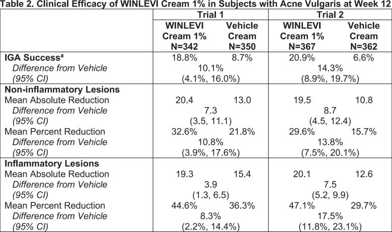 winlevi results - «Винлеви»: новое лекарство против акне