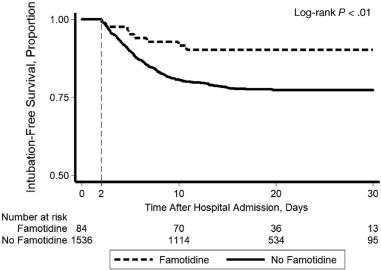 famotidine-results-01