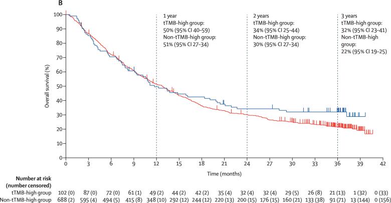 nct02628067 results 05 - «Китруда» разрешен в лечении любых солидных опухолей