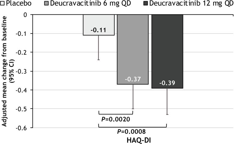 Деукравацитиниб: лекарство будущего против аутоиммунных заболеваний [обновлено]