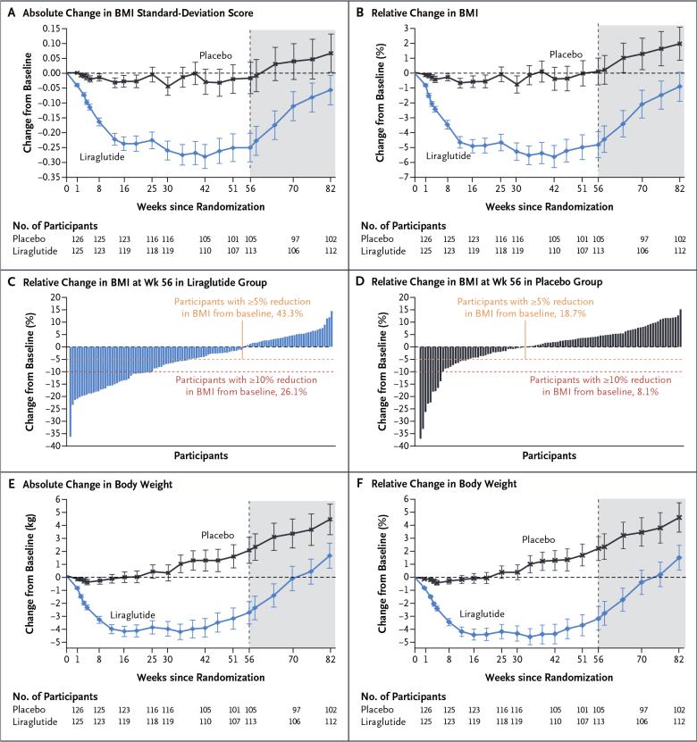 nct02918279 results 02 - «Саксенда»: лекарство от ожирения у подростков