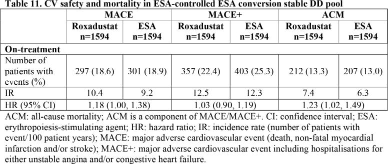 roxadustat-clinical-trials-results-11