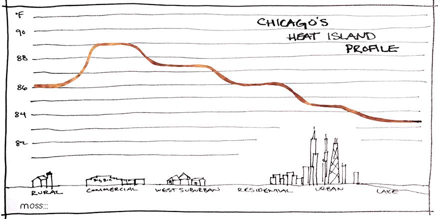 heat island effect, chicago