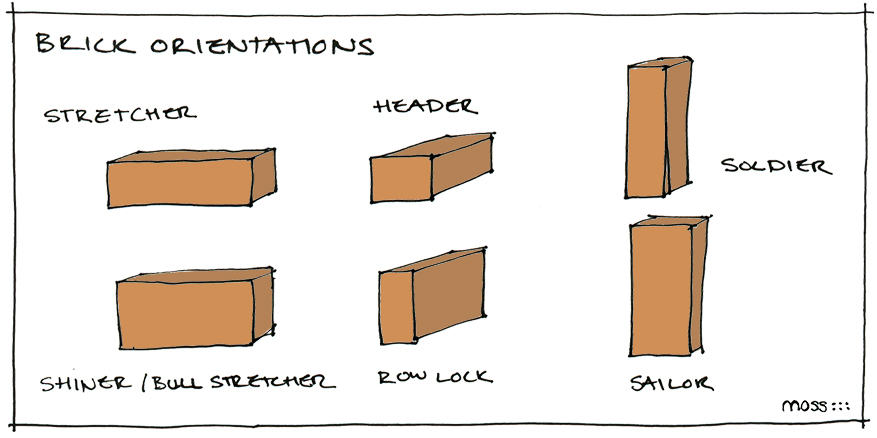 brick orientations, brick position diagram, terminology