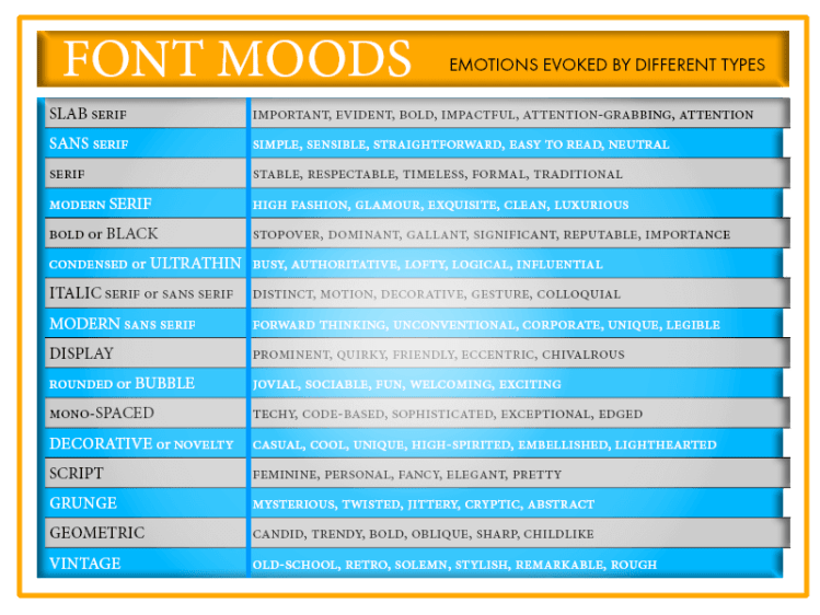 TABLE OF FONT MOODS AND EMOTIONS THEY EVOKE