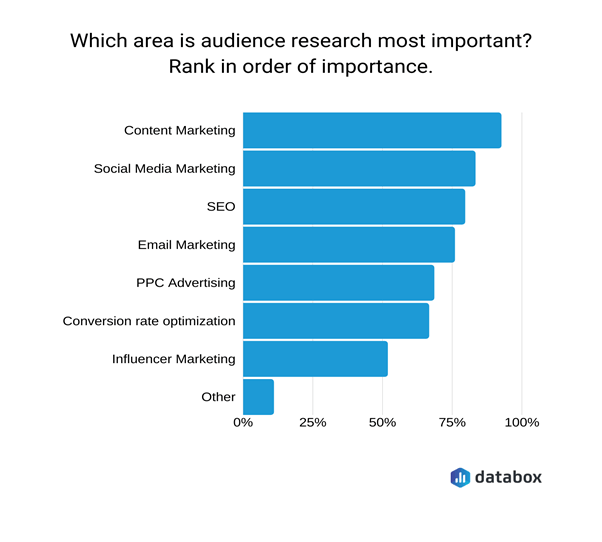 audience research graphic for website marketing