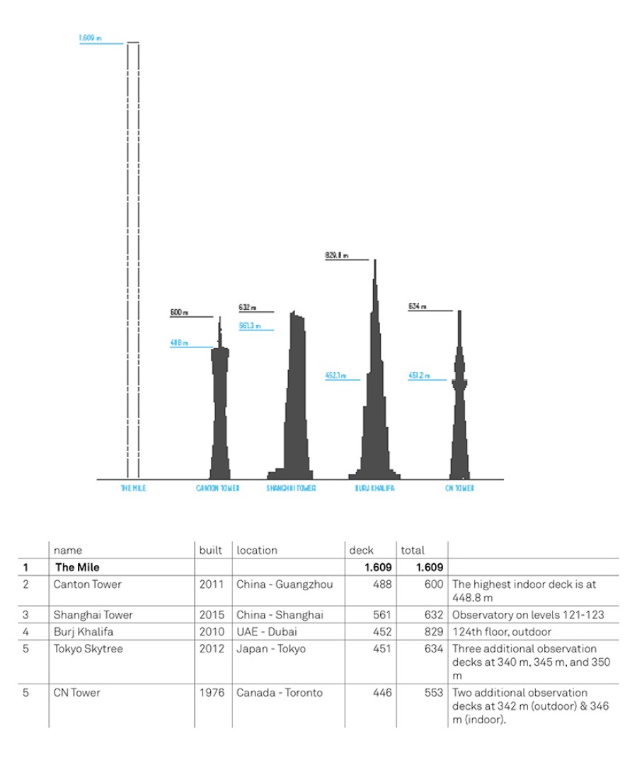 carlo-ratti-the-mile-worlds-highest-vertical-park-and-observation-deck-cannes-designboom-06
