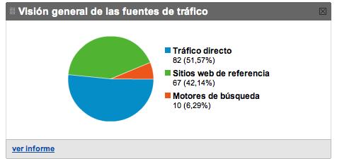 Estadístiques de Google Analytics