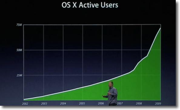 Mac OS X usuaris