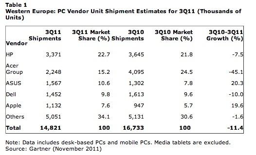 Font Gartner - xifres mercat PC europa Q3 2011