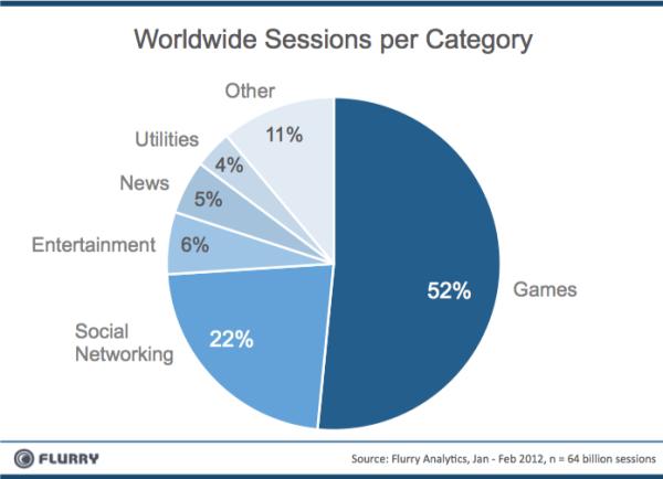 sessions al mòbil al gen i feb de 2012